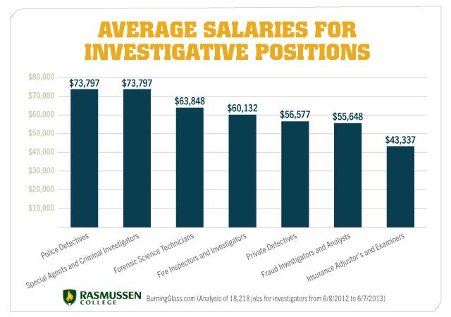 Character Designer Job Salary : Average job salaries online marketing are you